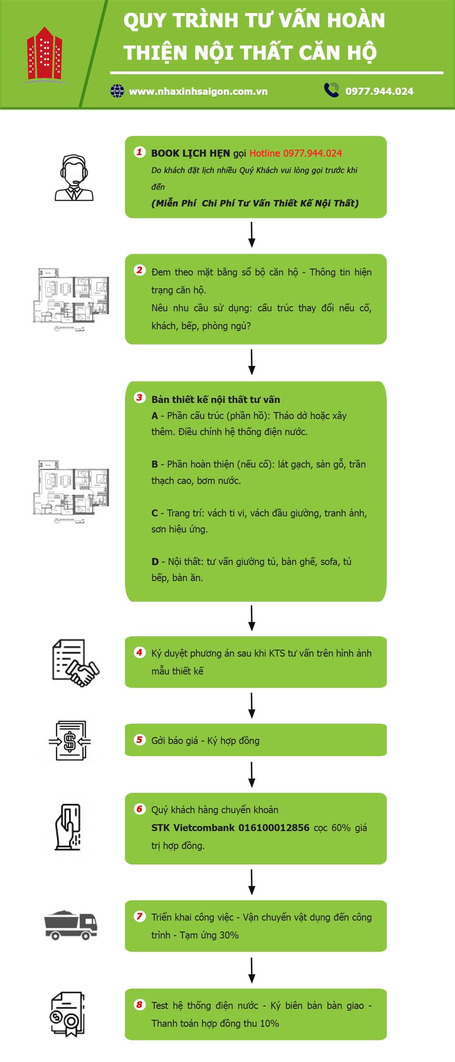 quy trình tư vấn hoàn thiện nội thất căn hộ
